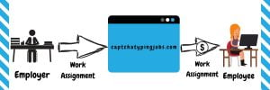 Captcha Entry Jobs Earn Money From Mobile